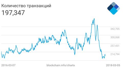 Количество биткоин-транзакций достигло минимума