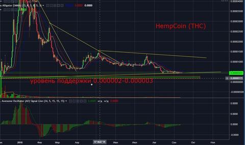 HempCoin (THC) Технический и фундаментальный анализ монеты