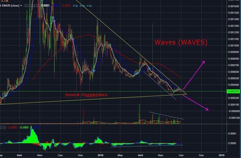 WAVES: технический и фундаментальный анализ, новости