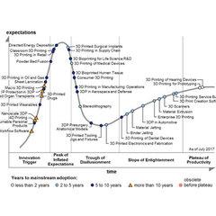 3D-хайп, его цикл и смысл