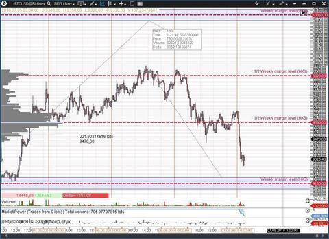 Анализ цены биткоина (BTC) за 7 мая