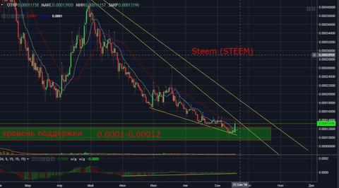 Steem (STEEM): Технический и фундаментальный анализ монеты
