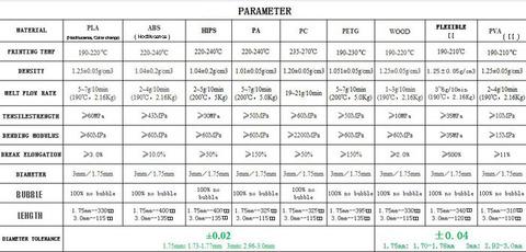 Сравнение материалов для 3D печати REC