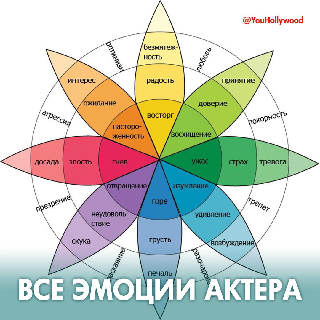ТАБЛИЦА ЭМОЦИЙ АКТЕРА