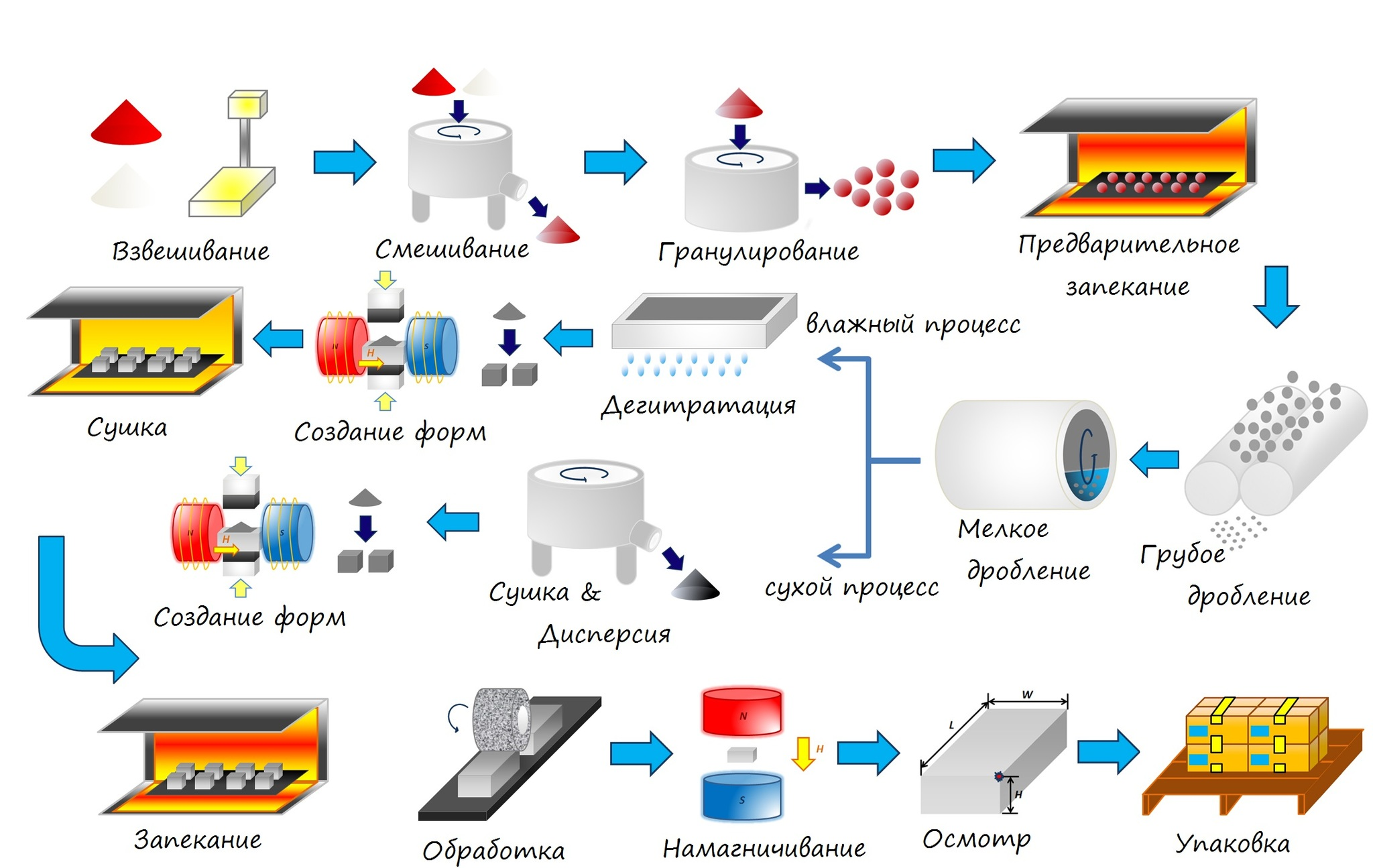 Как производят ферритовые магниты
