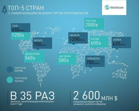 Worldcore: Россия занимает первое место по внебиржевой торговле.