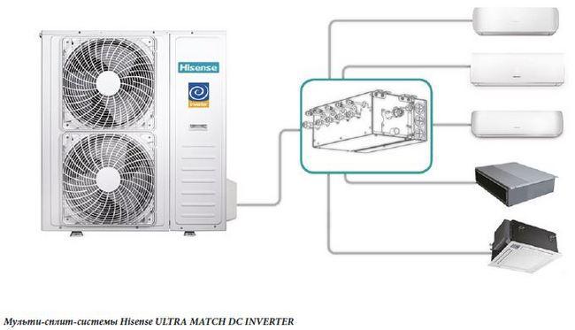 Новые возможности при создании системы кондиционирования с Ultra Match DC Inverter от Hisense