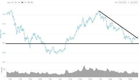 Когда биткоин начнёт расти? Прогноз по биткоину 2018