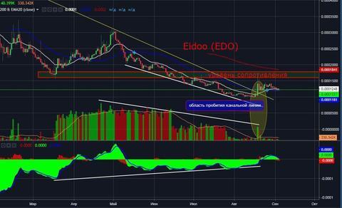 Eidoo (EDO): Технический и фундаментальный анализ
