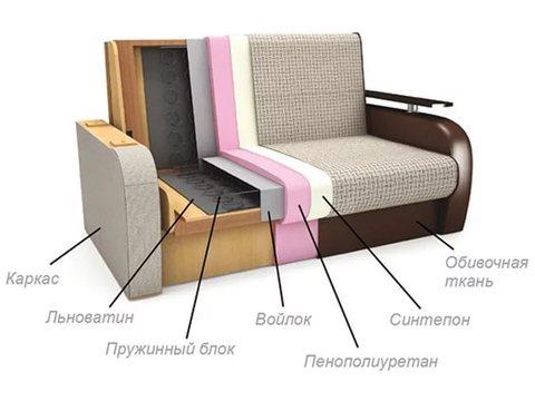 Виды наполнителей диванов