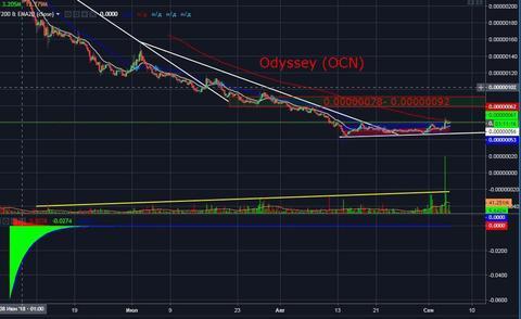 Odyssey (OCN): Технический и фундаментальный обзор монеты