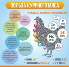 Роль и польза куриного мяса в питании человека.