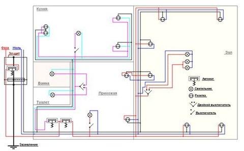 7 важных принципов электропроводки