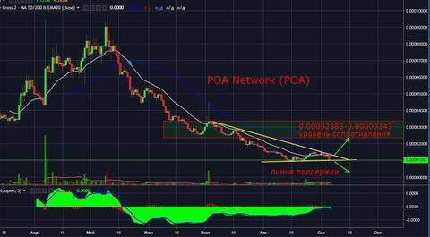 POA Network (POA): Технический и фундаментальный обзор монтеы