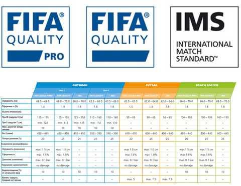 Маркировка футбольных мячей знаками качества FIFA: QUALITY PRO, QUALITY и IMS