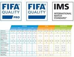 Стандарты футбольных мячей FIFA: QUALITY PRO, QUALITY и IMS