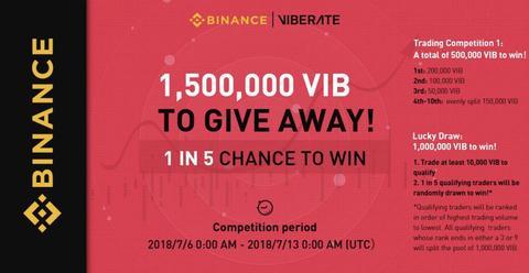 Binance запустила розыгрыш $135,000 в криптовалюте Viberate (VIB)