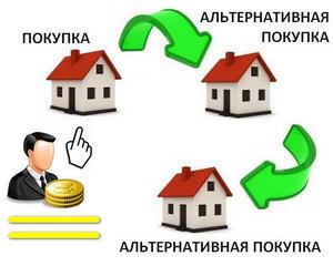 Альтернативные сделки в недвижимости