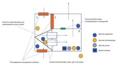 Проектирование системы автоматизации вентиляции контейнера для майнинга