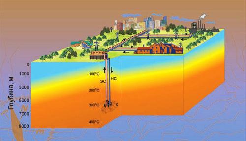 Геотермальным отоплением занялись американцы