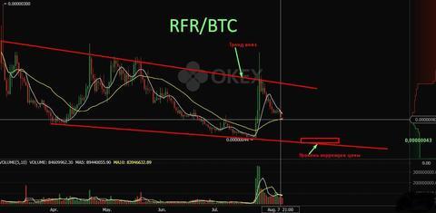 Refereum (RFR): технический и фундаментальный анализ. Новости.