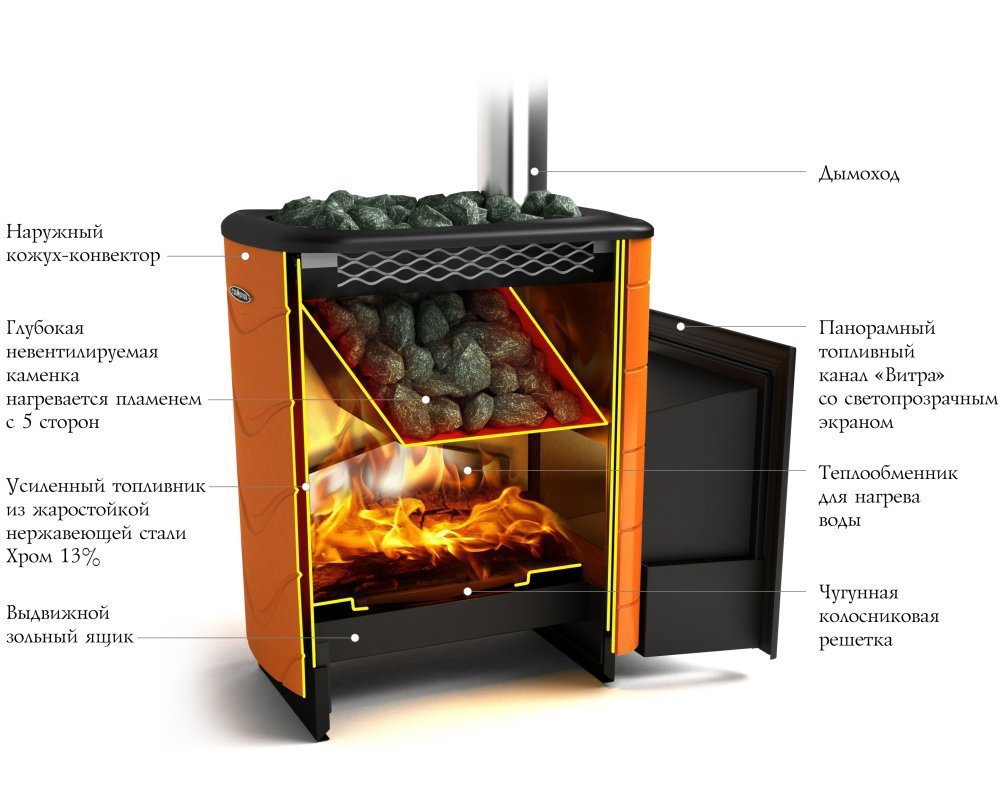 Тунгуска витра антрацит с теплообменником термофор Пластины теплообменника Sondex SDN352 Новотроицк