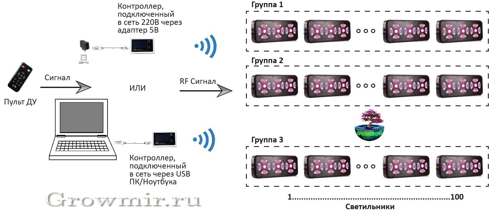 Контроллер PLC-RF купить в Москве, гровмир, гроумир,