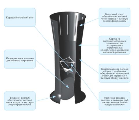 TU800 | Описание частей вытяжной шахты для КРС