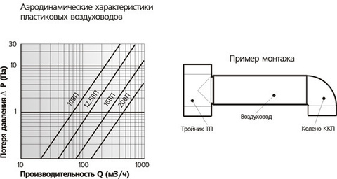 Воздуховод круглый 100 мм 1,5 м