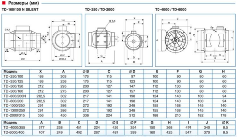 Вентилятор канальный S&P TD 500/150 3V