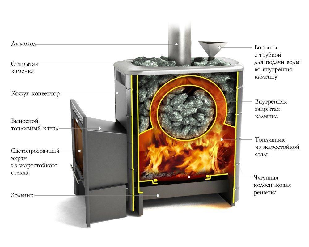 Какая удачная печь каменка с теплообменником теплообменник cb77
