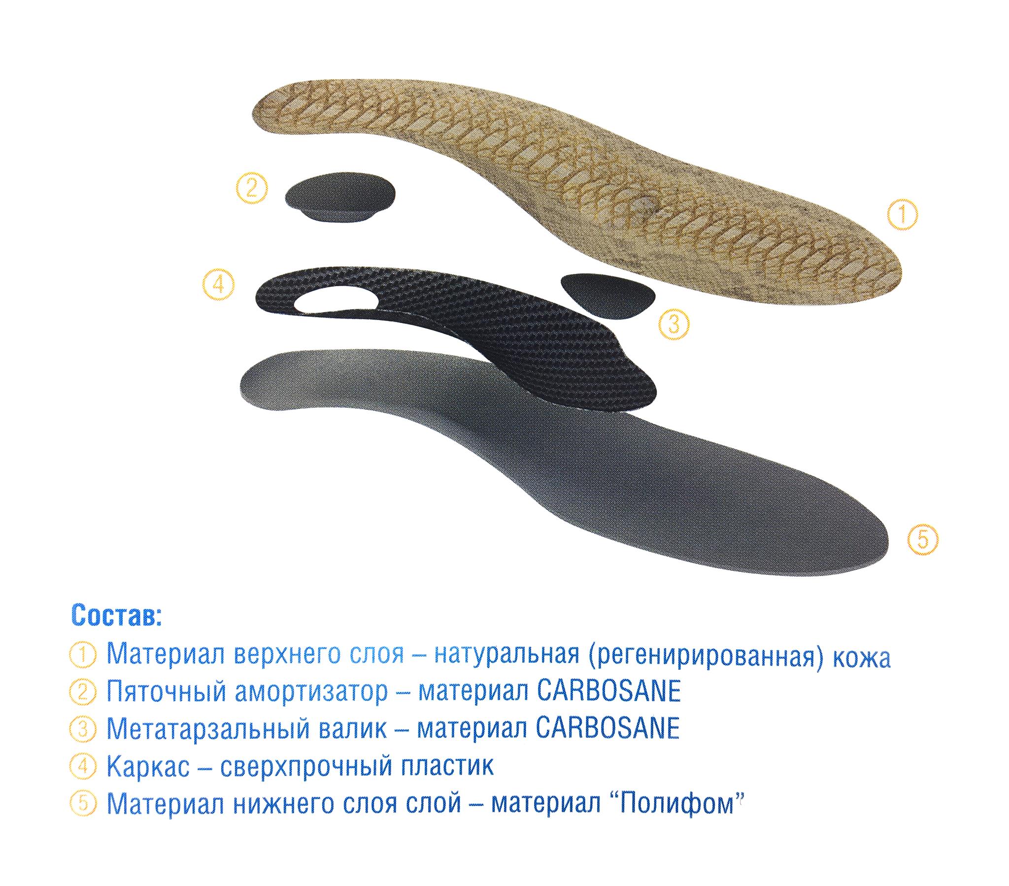 Универсальные стельки для быстрого привыкания (подойдут в качестве первых ортопедических стелек)