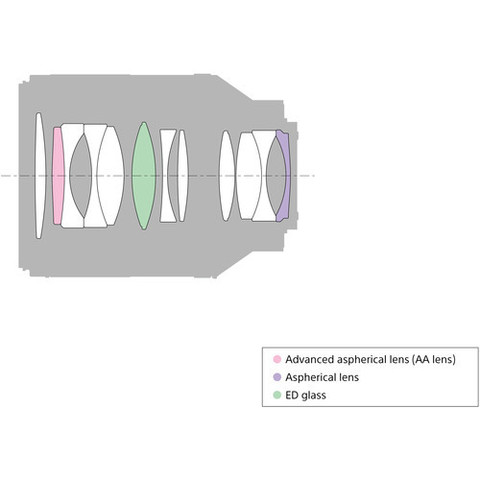 Sony Carl Zeiss Planar T* 50mm f/1.4 FE ZA (SEL50F14Z)
