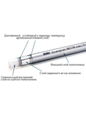 Труба REHAU RAUTITAN Stabil 25х3,7 мм