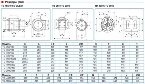 Канальный вентилятор Soler & Palau TD  500/160 Т (Таймер)
