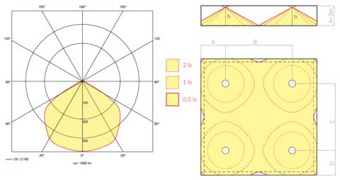 Диаграмма светораспределения и схема расстановки аварийных светильников ONTEC C M1U 301 NM ST
