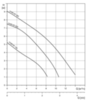 Дренажный насос Grundfos UNILIFT KP 150-M1