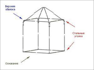 Схема сборки шатра Митек Пикник 3,0Х3,0 Ø18 мм