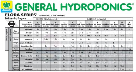 Original Flora Micro HW GH 500 ml