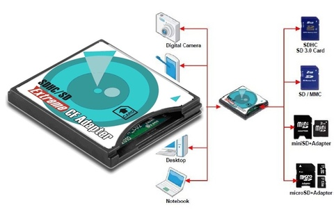 Адаптер для карты памяти DigiGear SD - CF card adapter переходник