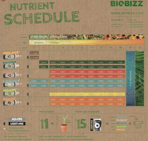 Fish-Mix BioBizz 1 л