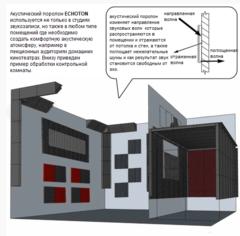 Акустическая съемная  панель ECHOTON Reflex 1шт
