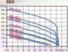 Канализационный насос SEG 40.09.2.1.502