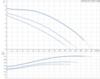 Циркуляционный насос Grundfos UPS 50-120 F, 400 B