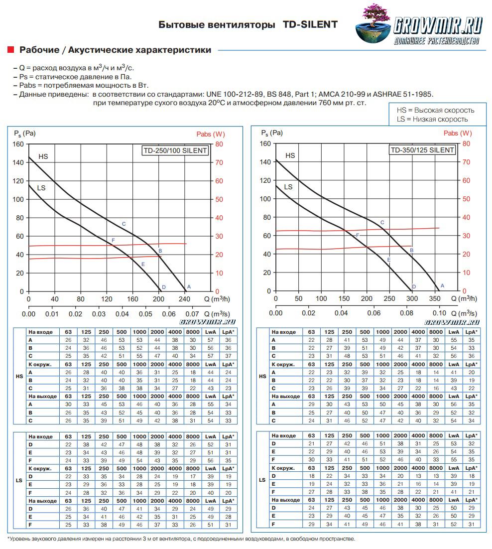 Сравнение вентиляторов TD 250/100 Silent и TD 350/125 Silent