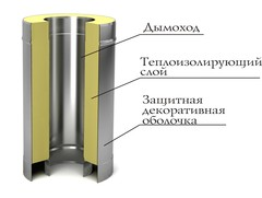 Сэндвич TMF ф150/250, 1м, 0,5мм, н/н