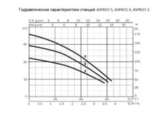 Espa ASPRI15 R 3M PRESSDRIVE Насосная станция
