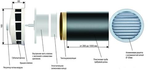 Клапан Инфильтрации Воздуха Airone КИВ 125 0.5м с антивандальной решеткой (комплект 10шт)