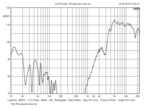 Измерение динамика Вeyma CP12/N