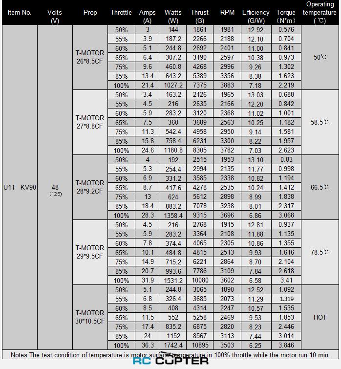 Таблица эффективности мотора U11 KV90 с различными пропеллерами и напряжением